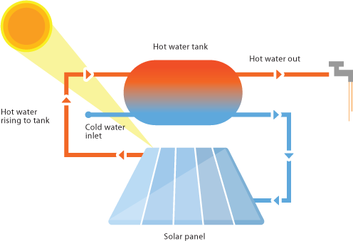 thermosyphon